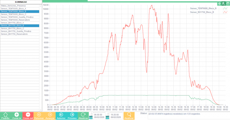 Graficos TEMT6000 versus BH1750