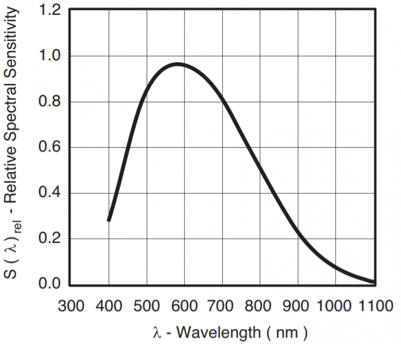 Sensitividade Espectrial Relativa TEMT6000