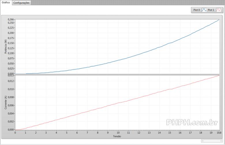 corrente potencia versus tensao dp831a R1483ohm