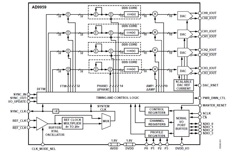 diagrama blocos
