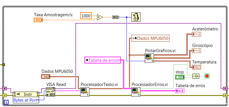 labview1 loop principal
