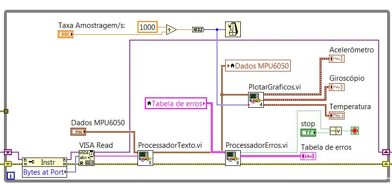 PHPH com br - Plataforma de aquisição de dados de um giroscópio